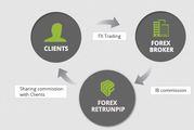 Cashback Forex Broker - returnpip.com